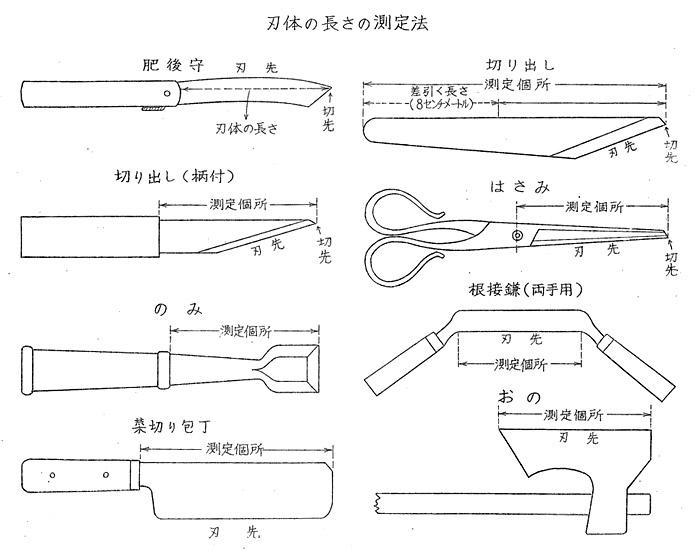 刃物 銃刀法 刃渡り ナイフ